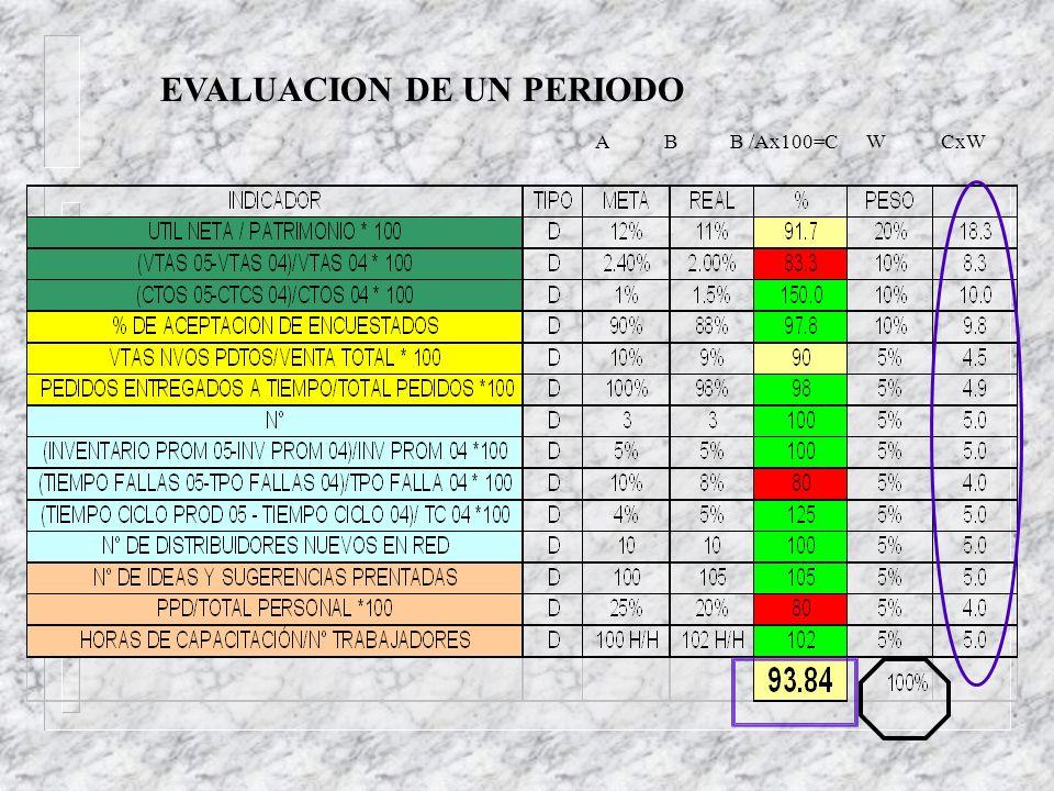 EVALUACION DE UN PERIODO A B B /Ax100=C W CxW
