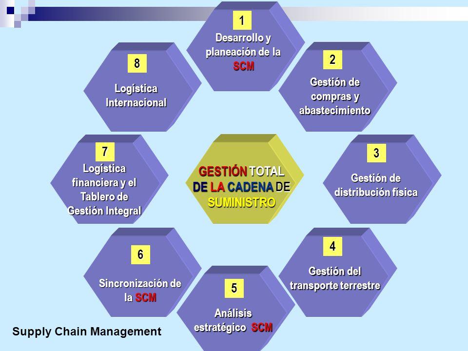 GESTIÓN TOTAL DE LA CADENA DE SUMINISTRO Desarrollo y planeación de la SCM Gestión de compras y abastecimiento Gestión de distribución física Gestión