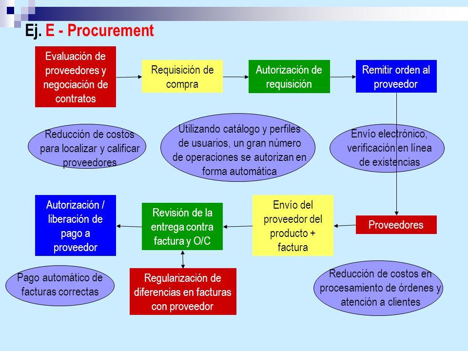 Ej. E - Procurement Evaluación de proveedores y negociación de contratos Requisición de compra Autorización de requisición Remitir orden al proveedor