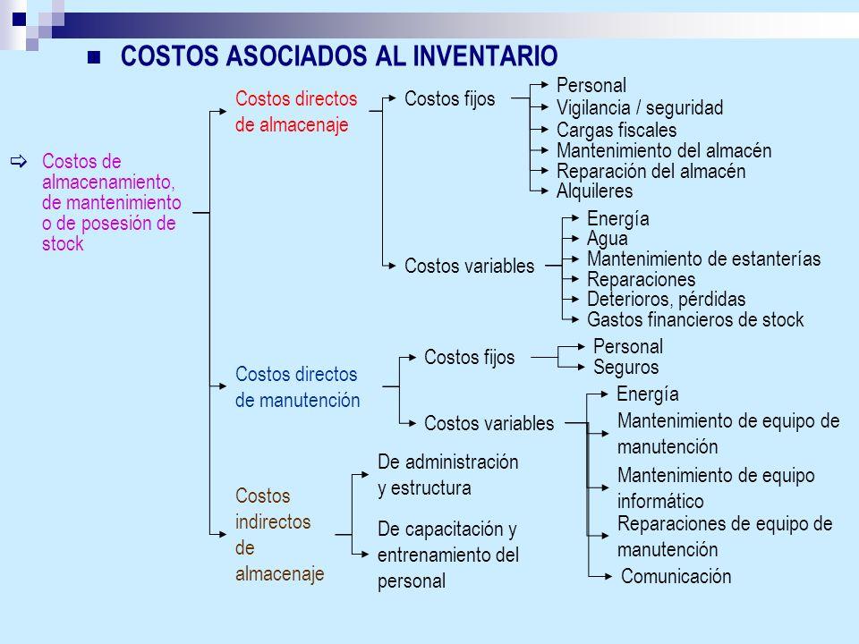 COSTOS ASOCIADOS AL INVENTARIO Costos de almacenamiento, de mantenimiento o de posesión de stock Costos directos de almacenaje Costos fijos Personal C