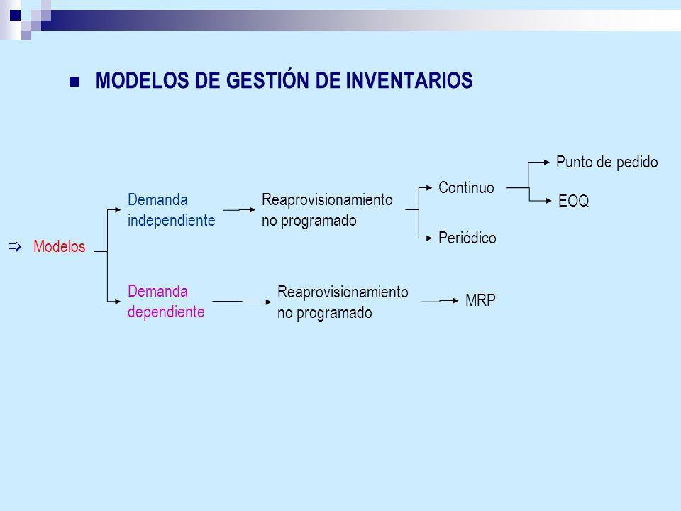 Modelos Demanda independiente Reaprovisionamiento no programado Continuo Demanda dependiente Reaprovisionamiento no programado Periódico Punto de pedi