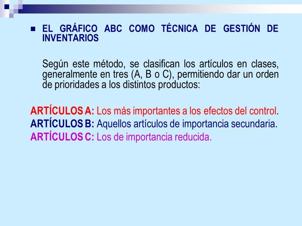 EL GRÁFICO ABC COMO TÉCNICA DE GESTIÓN DE INVENTARIOS Según este método, se clasifican los artículos en clases, generalmente en tres (A, B o C), permi
