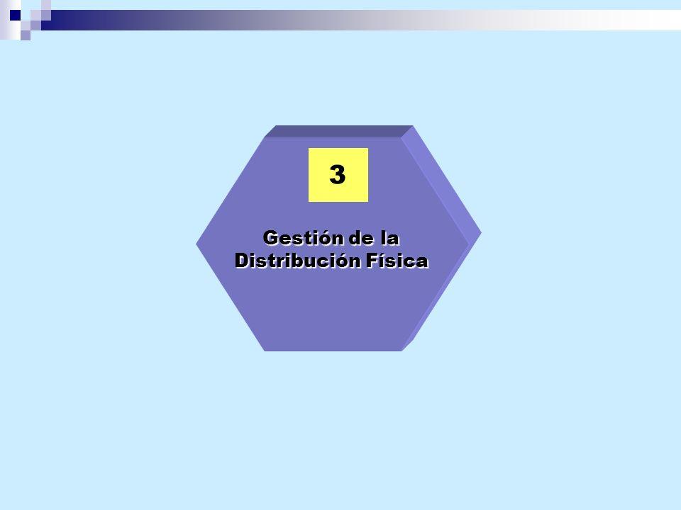 3 Gestión de la Distribución Física