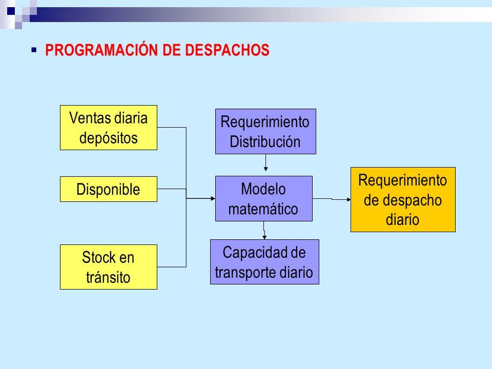 PROGRAMACIÓN DE DESPACHOS Ventas diaria depósitos Disponible Stock en tránsito Requerimiento Distribución Modelo matemático Capacidad de transporte di