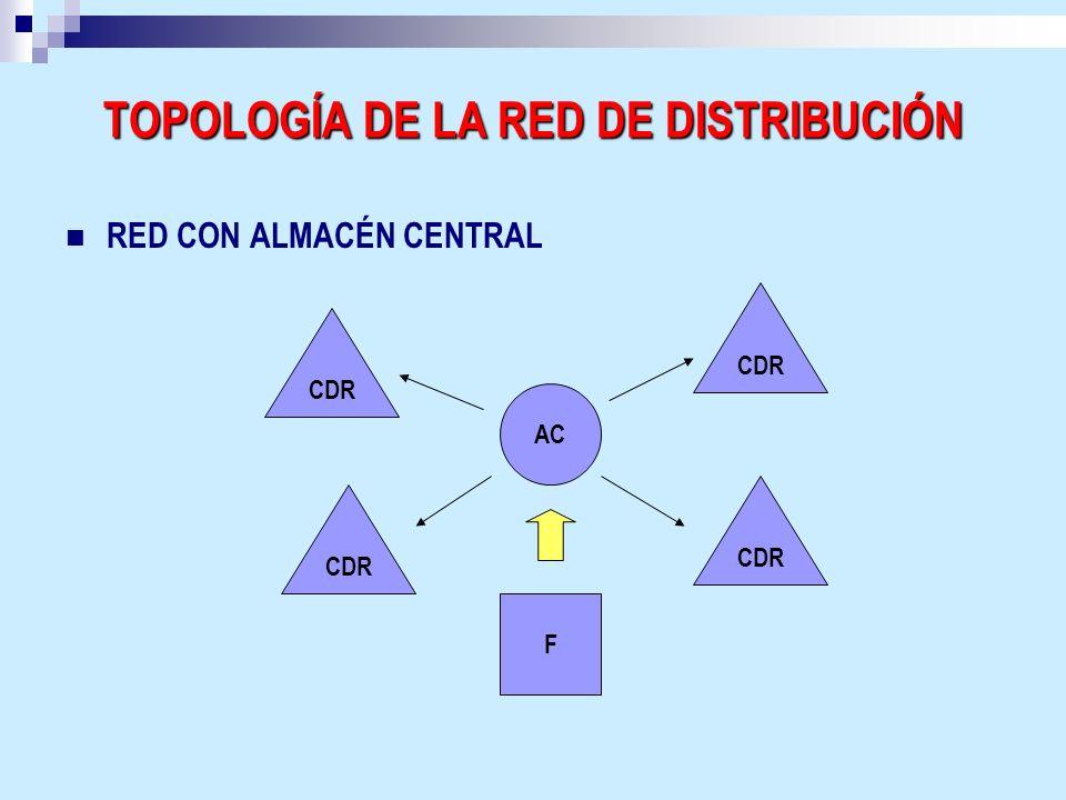 TOPOLOGÍA DE LA RED DE DISTRIBUCIÓN RED CON ALMACÉN CENTRAL CDR AC F