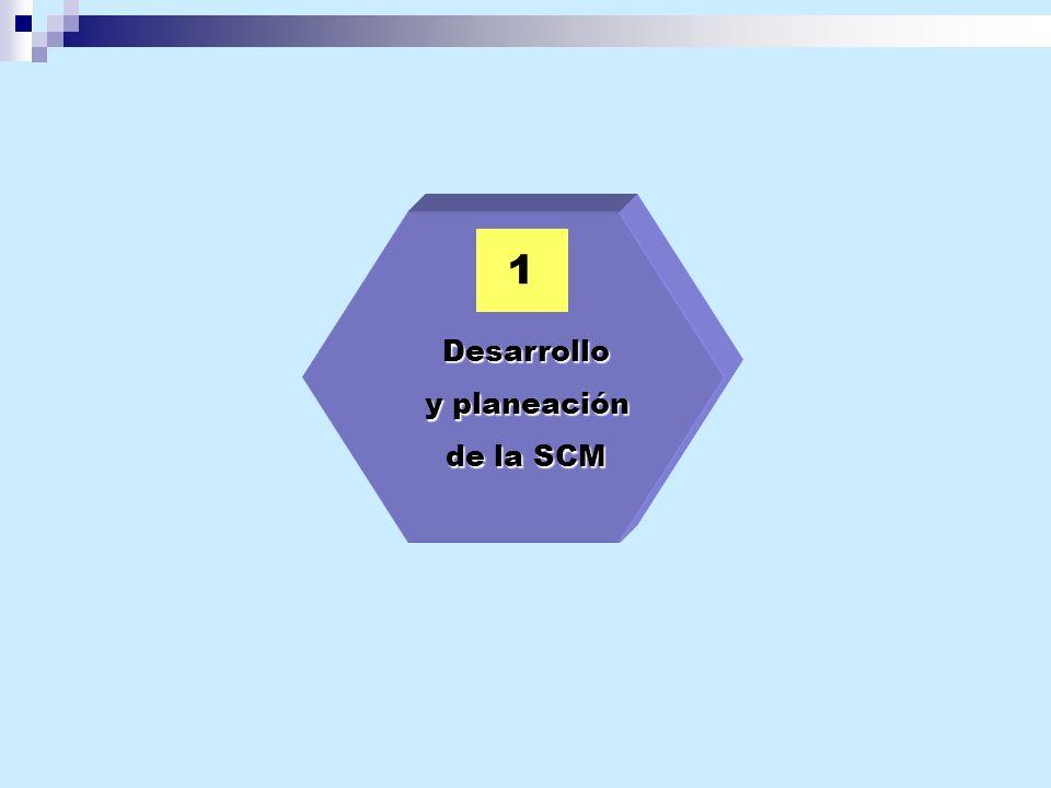 1 Desarrollo y planeación y planeación de la SCM