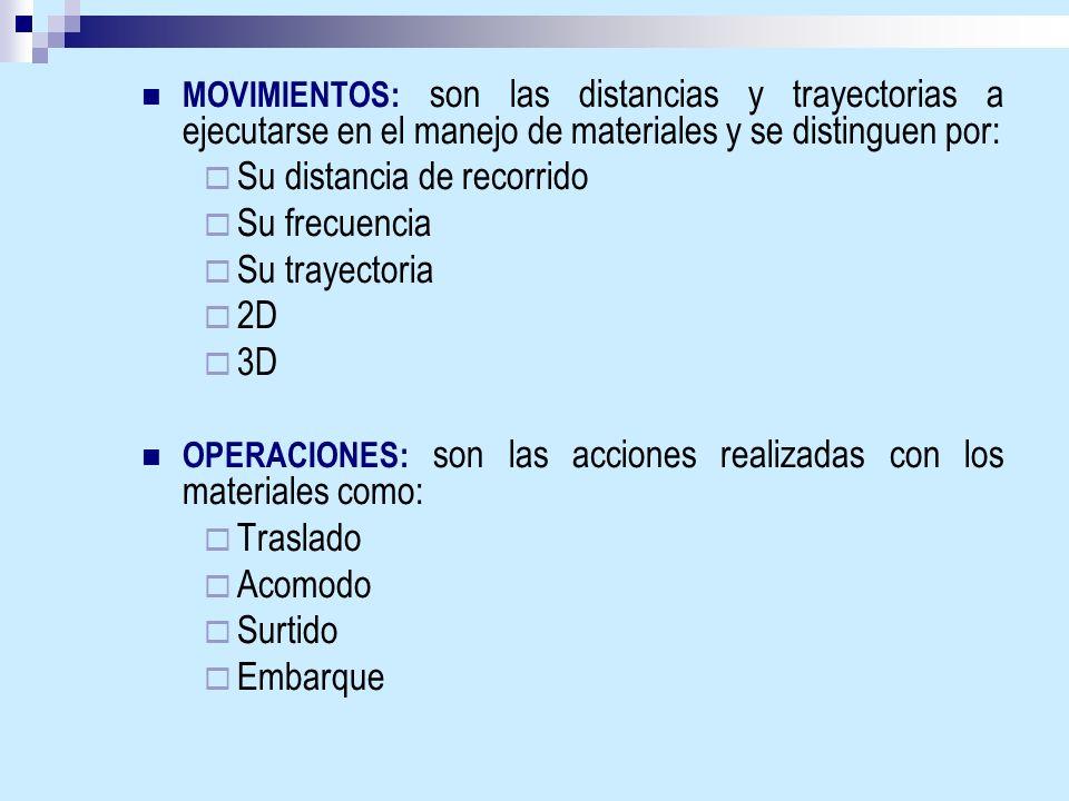 MOVIMIENTOS: son las distancias y trayectorias a ejecutarse en el manejo de materiales y se distinguen por: Su distancia de recorrido Su frecuencia Su