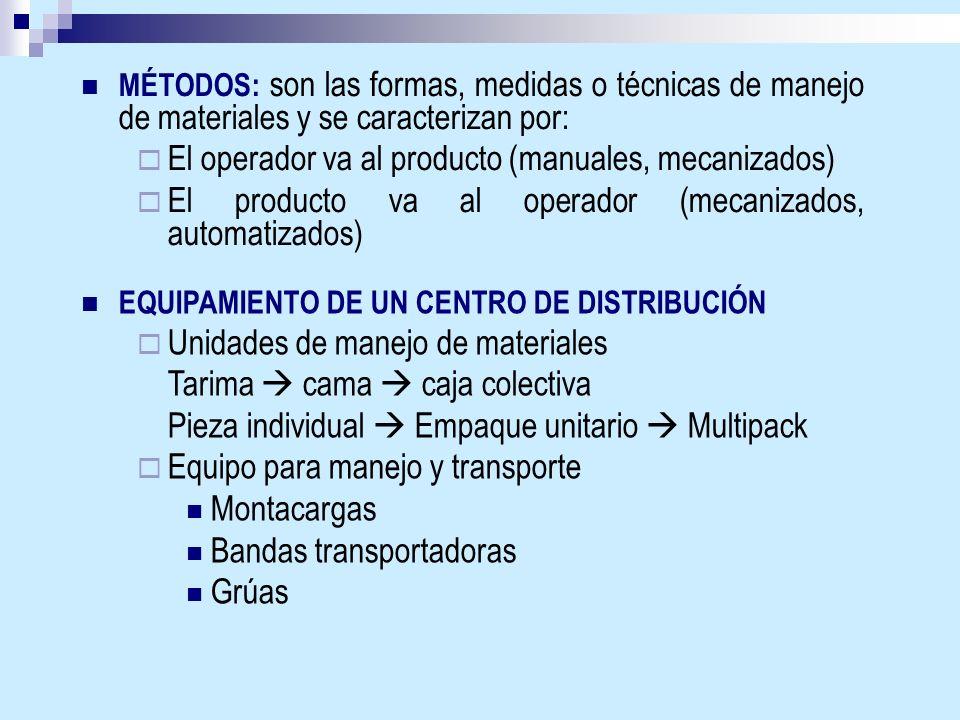 MÉTODOS: son las formas, medidas o técnicas de manejo de materiales y se caracterizan por: El operador va al producto (manuales, mecanizados) El produ