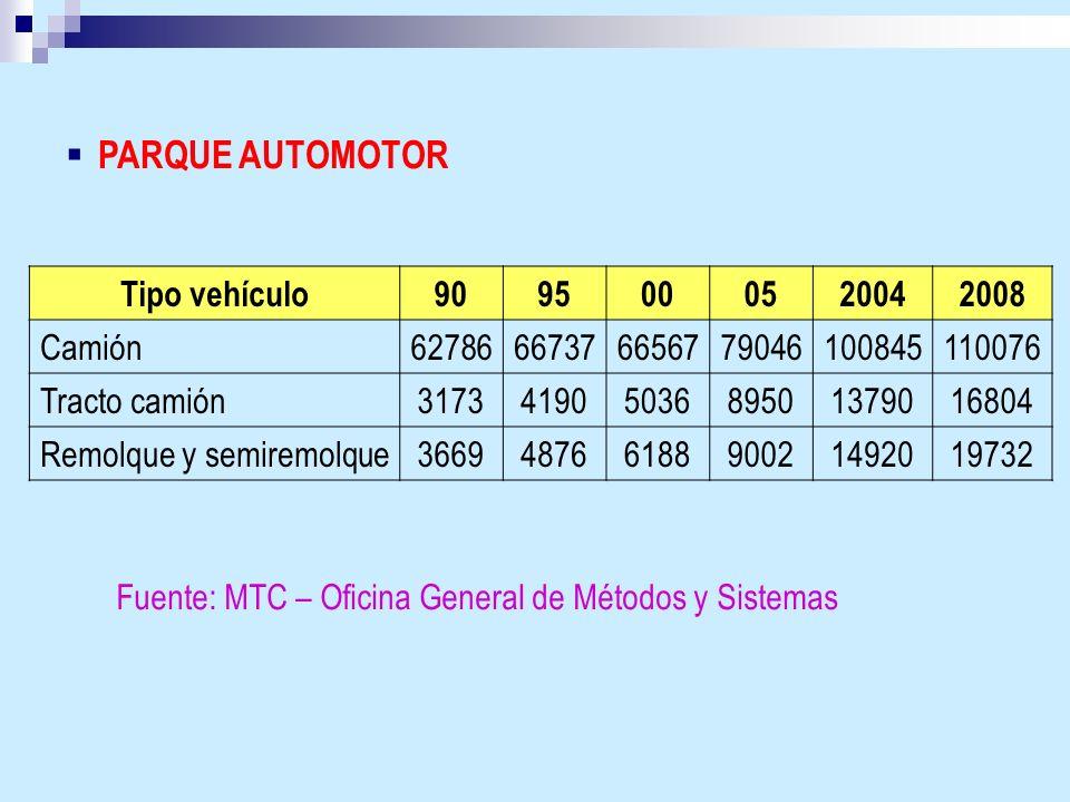 PARQUE AUTOMOTOR Tipo vehículo9095000520042008 Camión62786667376656779046100845110076 Tracto camión31734190503689501379016804 Remolque y semiremolque3