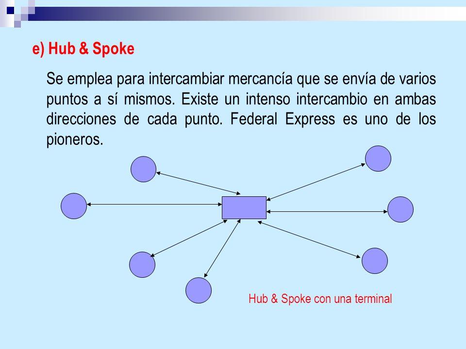 e) Hub & Spoke Se emplea para intercambiar mercancía que se envía de varios puntos a sí mismos. Existe un intenso intercambio en ambas direcciones de