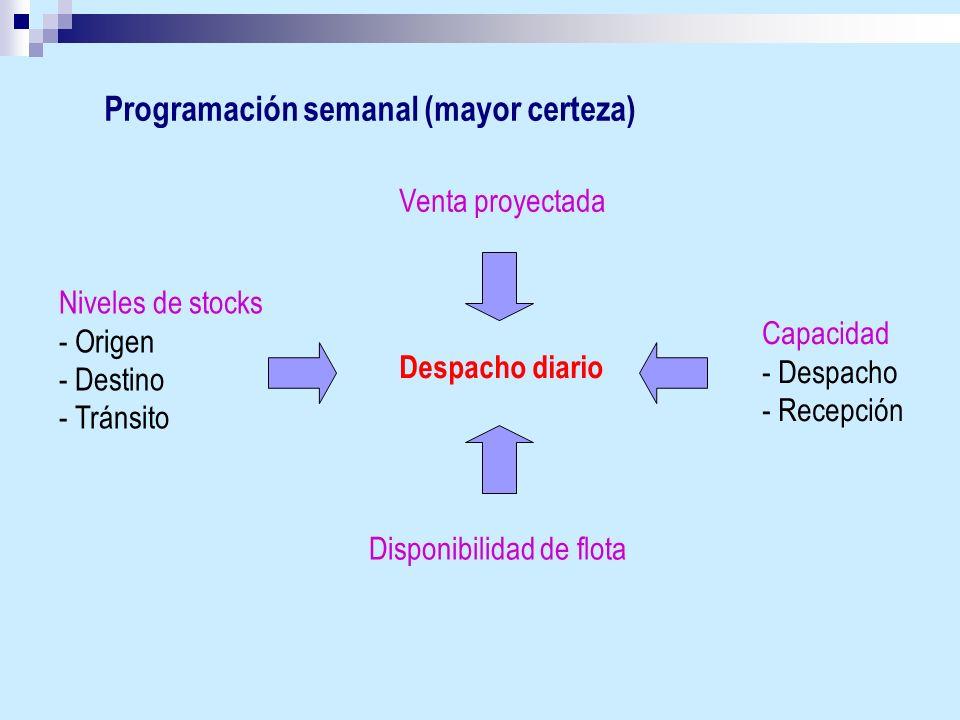 Programación semanal (mayor certeza) Niveles de stocks - Origen - Destino - Tránsito Venta proyectada Despacho diario Disponibilidad de flota Capacida