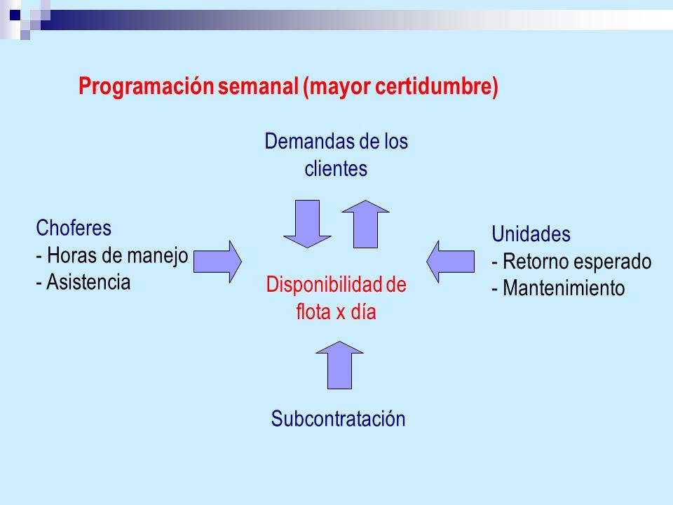 Programación semanal (mayor certidumbre) Choferes - Horas de manejo - Asistencia Demandas de los clientes Disponibilidad de flota x día Subcontratació