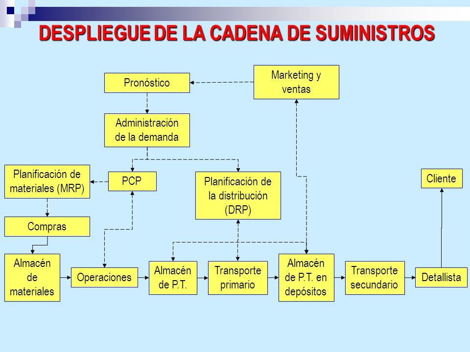 DESPLIEGUE DE LA CADENA DE SUMINISTROS Pronóstico Marketing y ventas Administración de la demanda Planificación de materiales (MRP) PCP Planificación