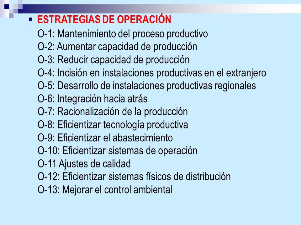 ESTRATEGIAS DE OPERACIÓN O-1: Mantenimiento del proceso productivo O-2: Aumentar capacidad de producción O-3: Reducir capacidad de producción O-4: Inc