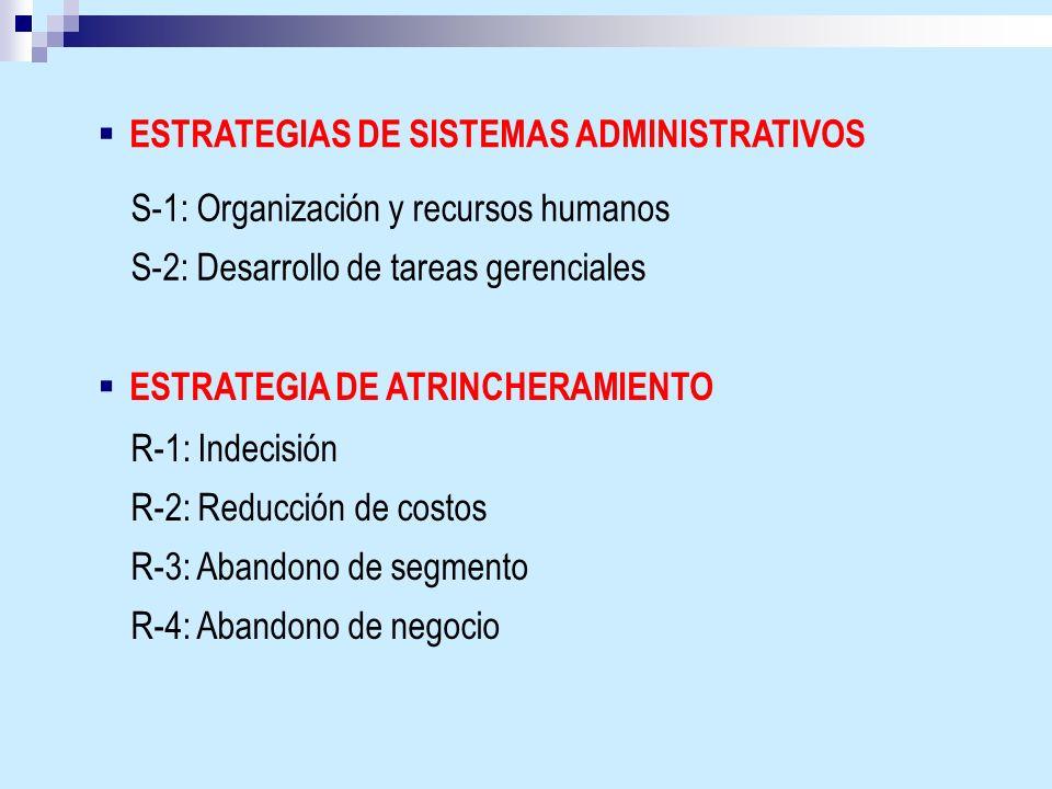 ESTRATEGIAS DE SISTEMAS ADMINISTRATIVOS S-1: Organización y recursos humanos S-2: Desarrollo de tareas gerenciales ESTRATEGIA DE ATRINCHERAMIENTO R-1: