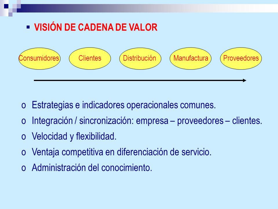 VISIÓN DE CADENA DE VALOR ConsumidoresClientesDistribuciónManufacturaProveedores oEstrategias e indicadores operacionales comunes. oIntegración / sinc