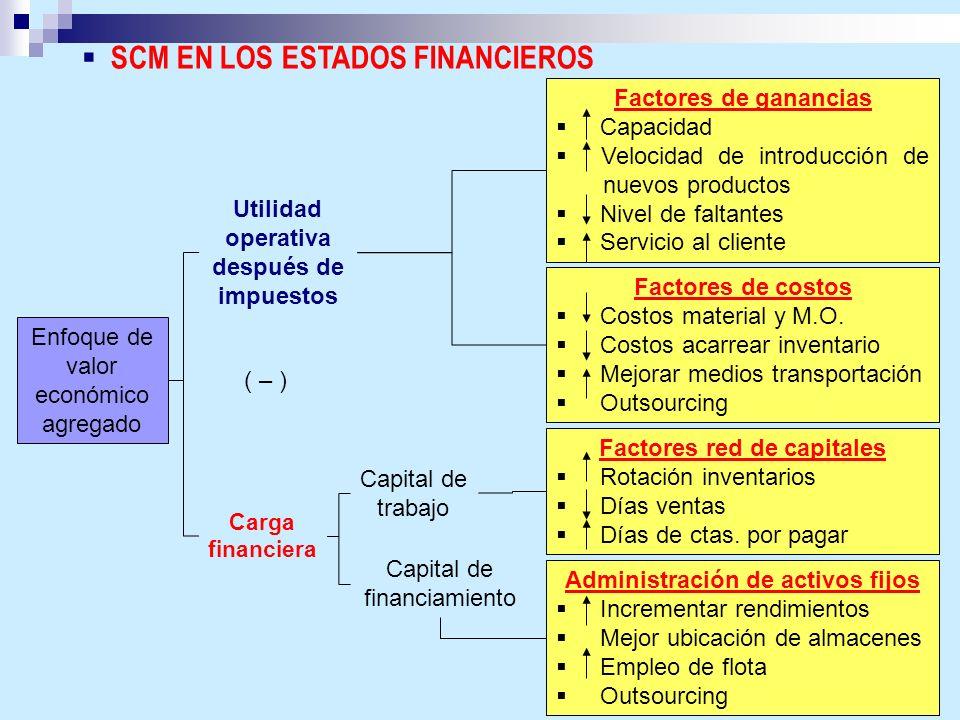 SCM EN LOS ESTADOS FINANCIEROS Enfoque de valor económico agregado Utilidad operativa después de impuestos ( – ) Carga financiera Factores de ganancia
