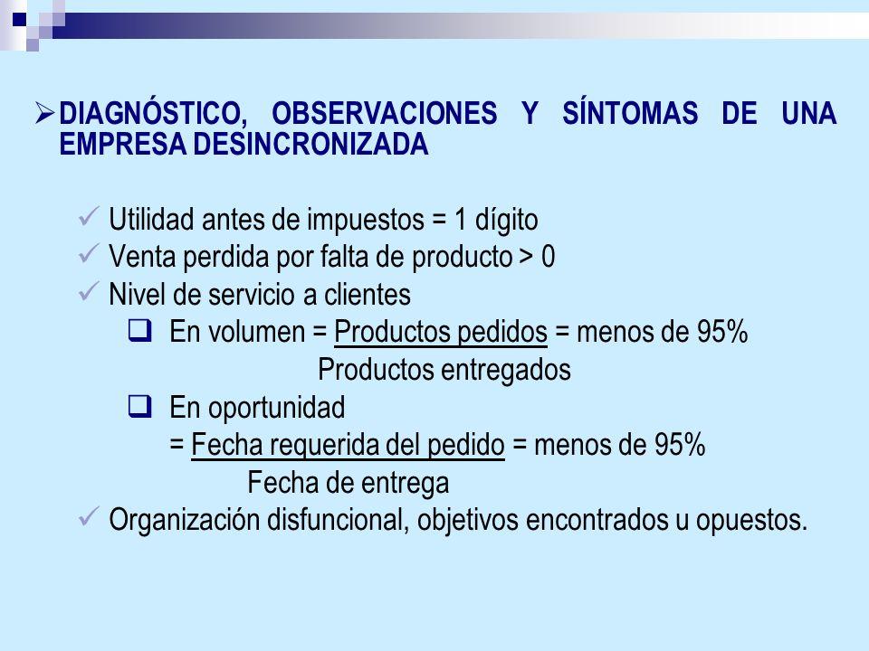DIAGNÓSTICO, OBSERVACIONES Y SÍNTOMAS DE UNA EMPRESA DESINCRONIZADA Utilidad antes de impuestos = 1 dígito Venta perdida por falta de producto > 0 Niv