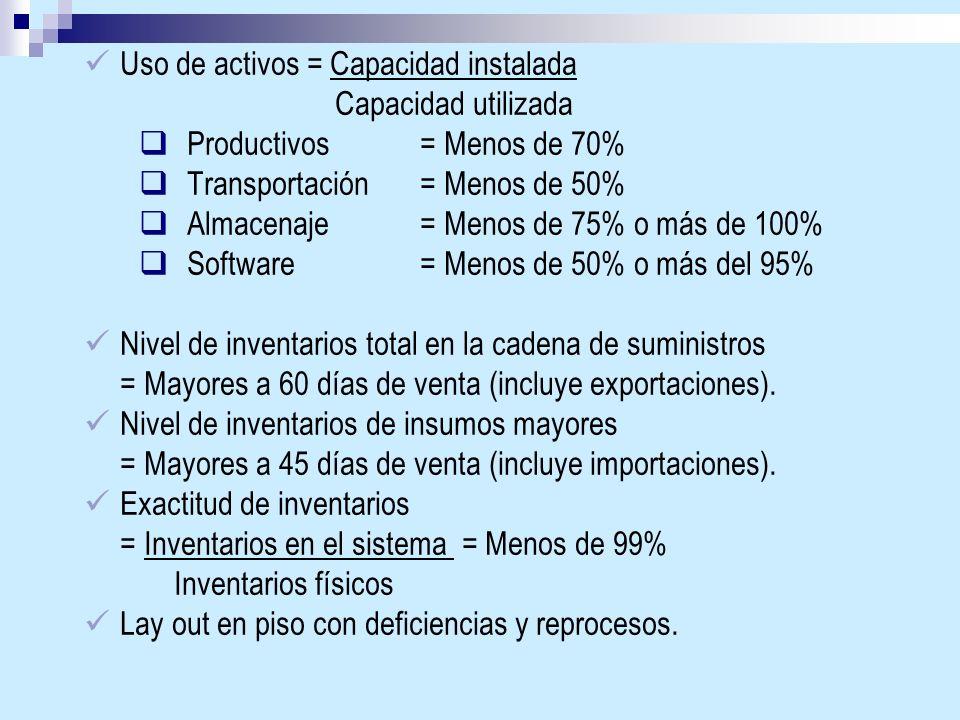 Uso de activos = Capacidad instalada Capacidad utilizada Productivos = Menos de 70% Transportación= Menos de 50% Almacenaje = Menos de 75% o más de 10