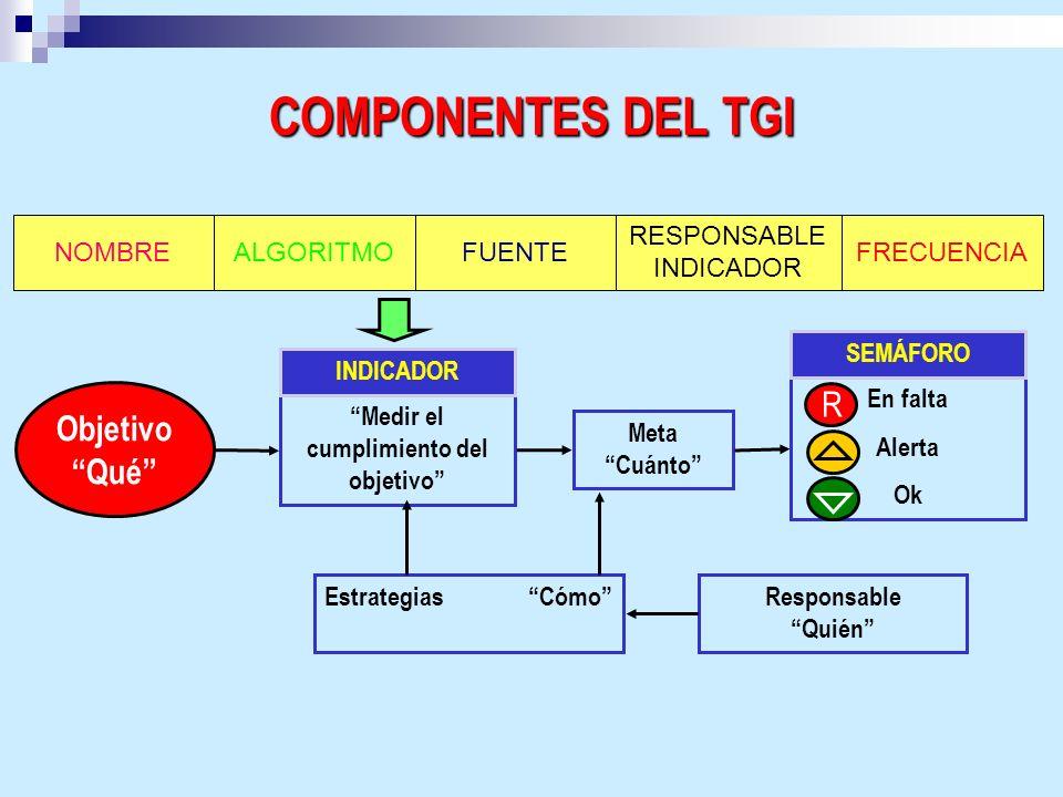 COMPONENTES DEL TGI RESPONSABLE INDICADOR ALGORITMONOMBREFUENTEFRECUENCIA Medir el cumplimiento del objetivo INDICADOR Estrategias CómoResponsable Qui