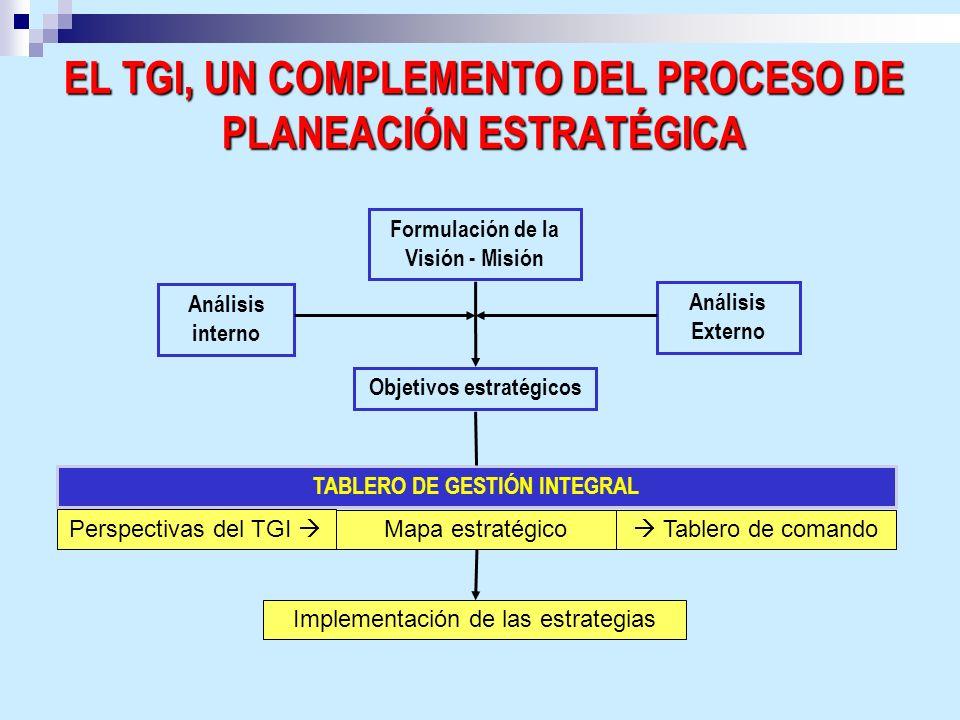 EL TGI, UN COMPLEMENTO DEL PROCESO DE PLANEACIÓN ESTRATÉGICA Perspectivas del TGI Formulación de la Visión - Misión TABLERO DE GESTIÓN INTEGRAL Anális