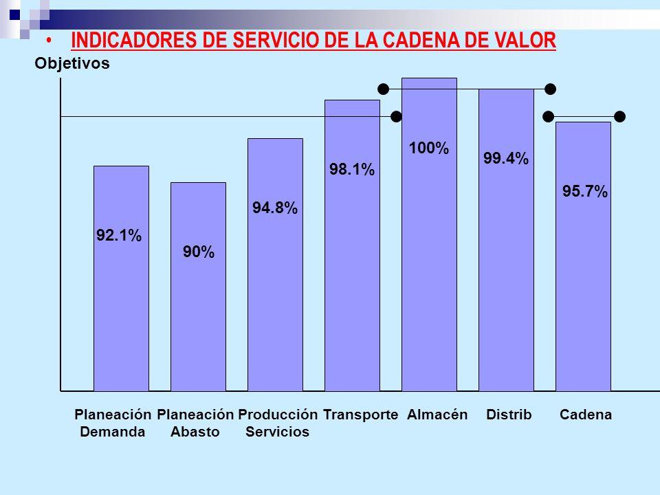 INDICADORES DE SERVICIO DE LA CADENA DE VALOR 92.1% 90% 94.8% 98.1% 100% 99.4% 95.7% Objetivos Planeación Demanda Planeación Abasto Producción Servici
