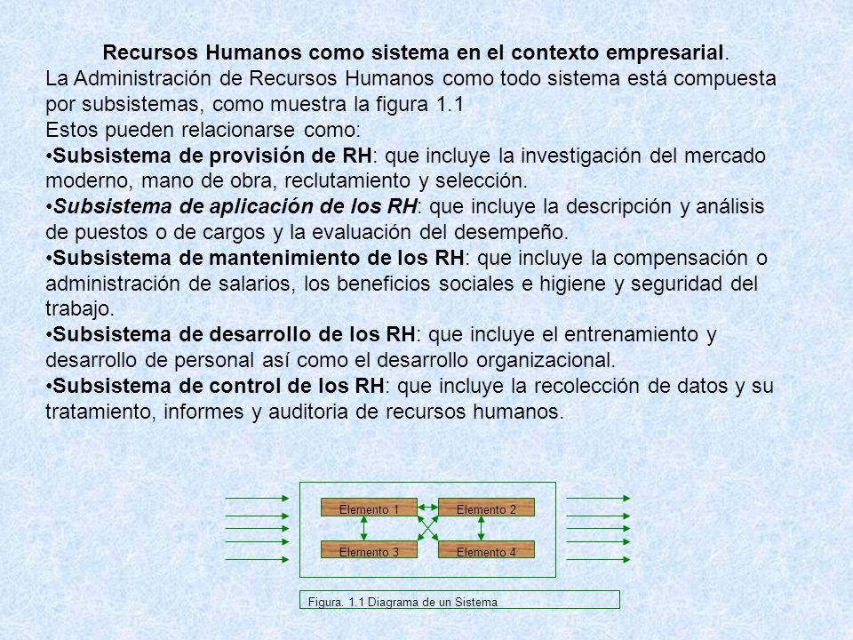 Recursos Humanos como sistema en el contexto empresarial. La Administración de Recursos Humanos como todo sistema está compuesta por subsistemas, como