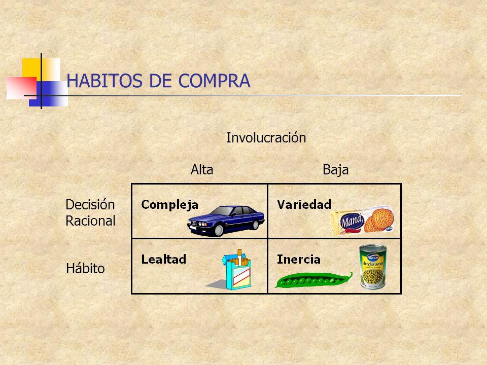 HABITOS DE COMPRA Decisión Racional Hábito AltaBaja Involucración