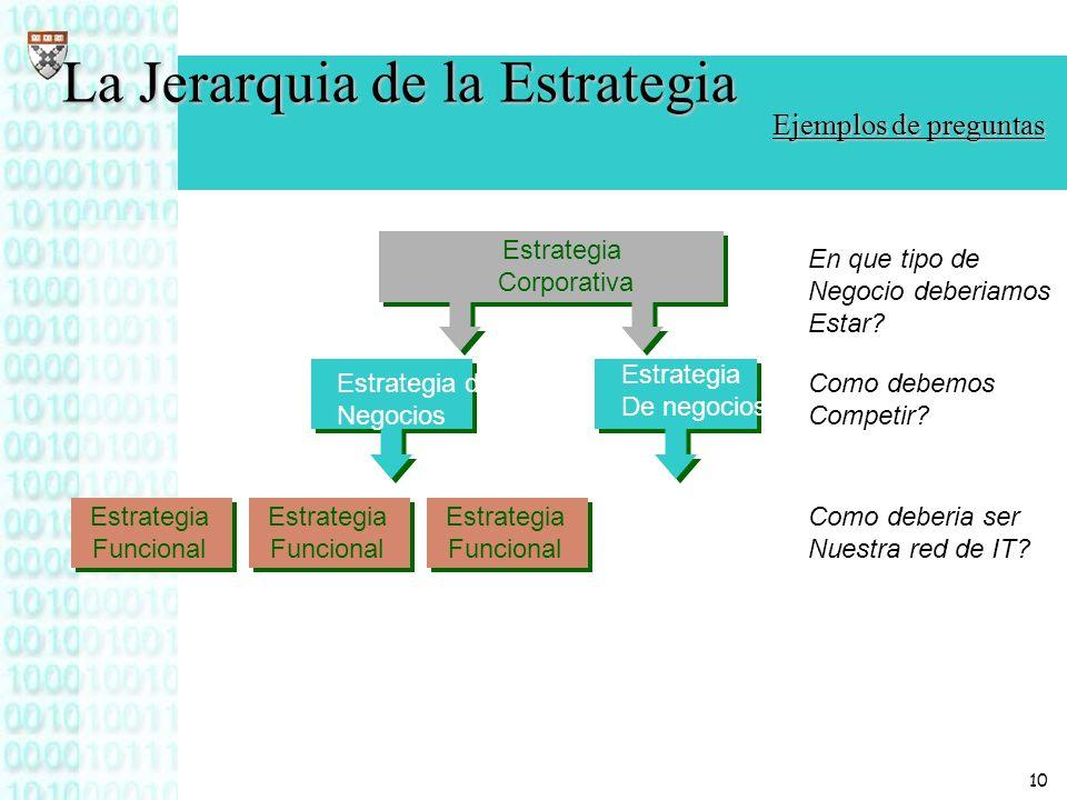 10 Estrategia Corporativa Estrategia de Negocios Estrategia De negocios Estrategia Funcional Estrategia Funcional Estrategia Funcional En que tipo de