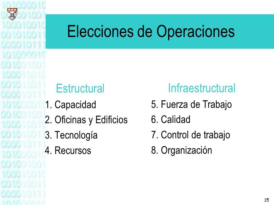 15 Elecciones de Operaciones Estructural 1. Capacidad 2. Oficinas y Edificios 3. Tecnología 4. Recursos Infraestructural 5. Fuerza de Trabajo 6. Calid
