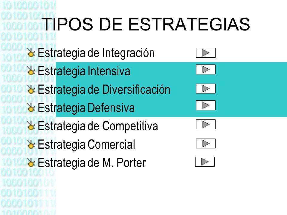 TIPOS DE ESTRATEGIAS Estrategia de Integración Estrategia Intensiva Estrategia de Diversificación Estrategia Defensiva Estrategia de Competitiva Estra