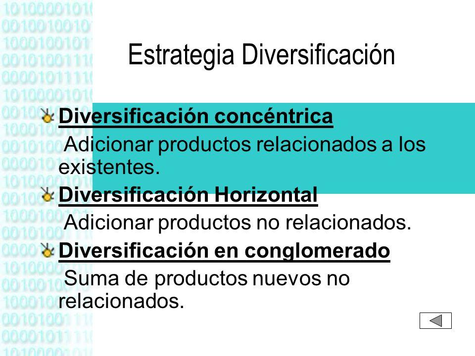 Estrategia Diversificación Diversificación concéntrica Adicionar productos relacionados a los existentes. Diversificación Horizontal Adicionar product