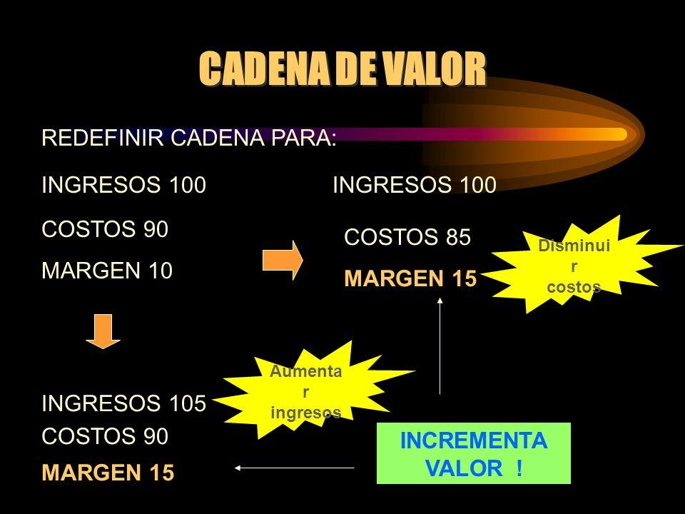 CADENA DE VALOR INGRESOS 100 COSTOS 90 MARGEN 10 INGRESOS 105 COSTOS 90 MARGEN 15 COSTOS 85 MARGEN 15 INCREMENTA VALOR ! Disminui r costos REDEFINIR C