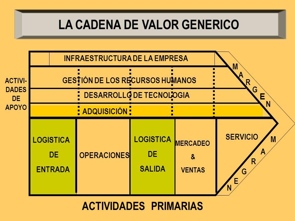 ACTIVIDADES PRIMARIAS ACTIVI- DADES DE APOYO GESTIÓN DE LOS RECURSOS HUMANOS DESARROLLO DE TECNOLOGIA ADQUISICIÓN LOGISTICA DE ENTRADA OPERACIONES LOG