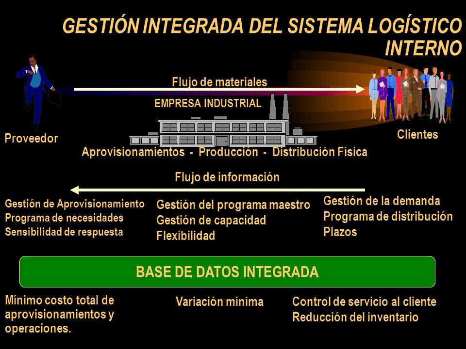 GESTIÓN INTEGRADA DEL SISTEMA LOGÍSTICO INTERNO Proveedor EMPRESA INDUSTRIAL Aprovisionamientos - Producción - Distribución Física Clientes Flujo de m
