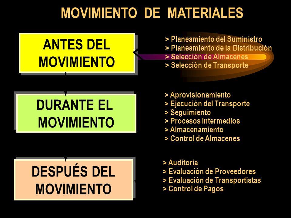 MOVIMIENTO DE MATERIALES > Planeamiento del Suministro > Planeamiento de la Distribución > Selección de Almacenes > Selección de Transporte ANTES DEL