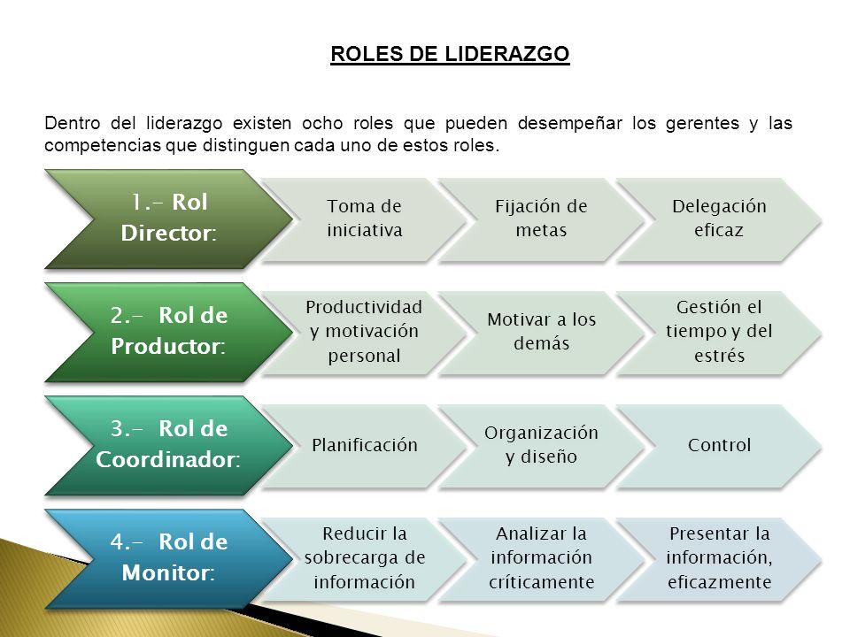 ROLES DE LIDERAZGO 1.- Rol Director: Toma de iniciativa Fijación de metas Delegación eficaz 2.- Rol de Productor: Productividad y motivación personal