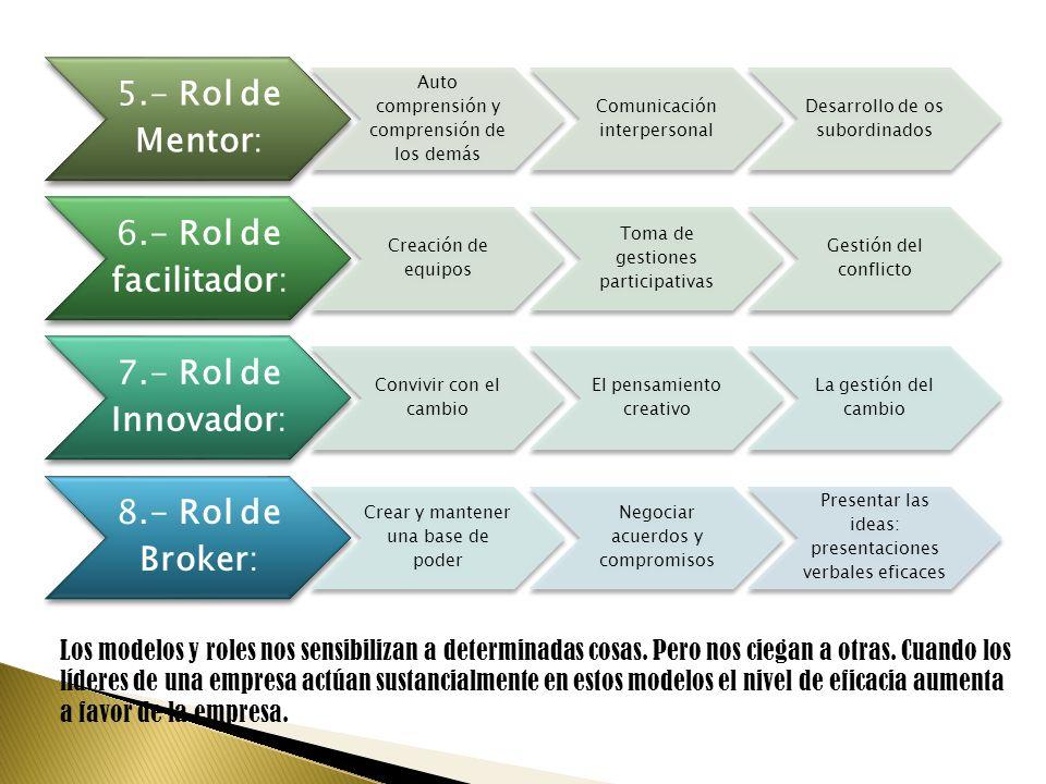 5.- Rol de Mentor: Auto comprensión y comprensión de los demás Comunicación interpersonal Desarrollo de os subordinados 6.- Rol de facilitador: Creaci