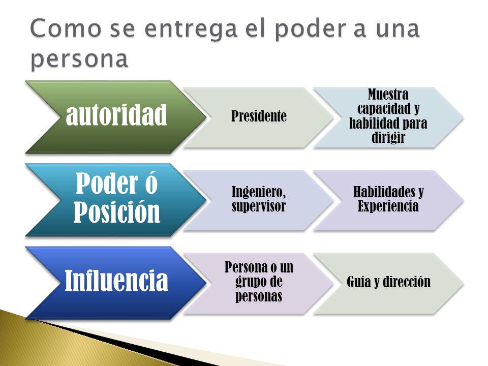 autoridad Presidente Muestra capacidad y habilidad para dirigir Poder ó Posición Ingeniero, supervisor Habilidades y Experiencia Influencia Persona o