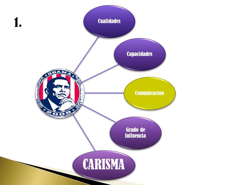 CualidadesCapacidadesComunicación Grado de Influencia CARISMA 1.