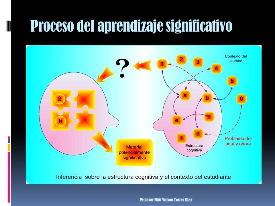 Proceso del aprendizaje significativo Profesor MAG Wilson Torres Díaz