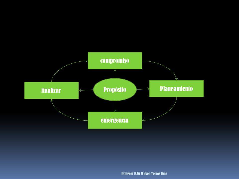 Propósito compromiso Planeamiento emergencia finalizar Profesor MAG Wilson Torres Díaz