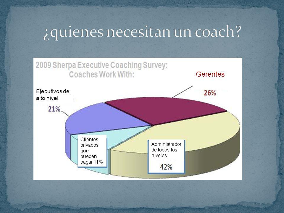 Mejora la calidad de vida de todos los involucrados Libera tiempo al Gerente – Coach Produce más ideas creativas