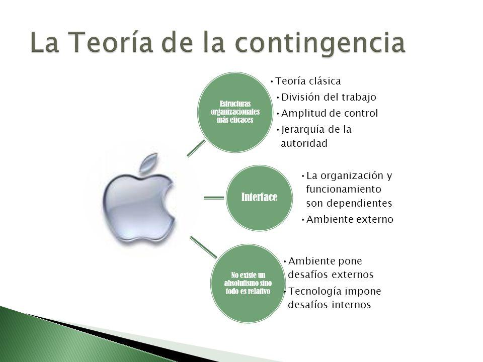Estructuras organizacionales más eficaces Teoría clásica División del trabajo Amplitud de control Jerarquía de la autoridad Interface La organización