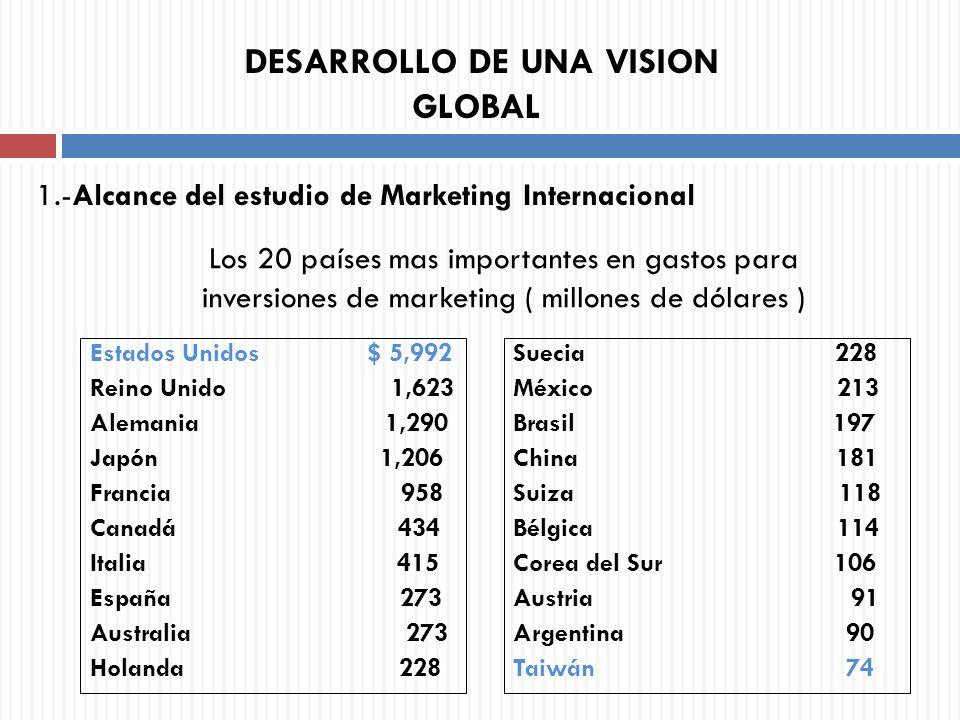 Los 20 países mas importantes en gastos para inversiones de marketing ( millones de dólares ) Estados Unidos $ 5,992 Reino Unido 1,623 Alemania 1,290