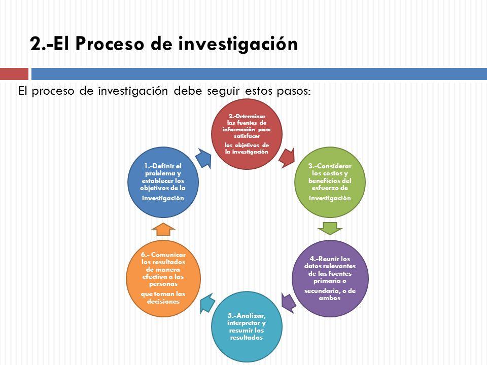 2.-El Proceso de investigación El proceso de investigación debe seguir estos pasos: 2.-Determinar las fuentes de información para satisfacer los objet