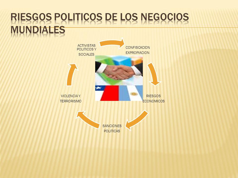 CONFISCACION EXPROPIACION RIESGOS ECONOMICOS SANCIONES POLITICAS VIOLENCIA Y TERRORISMO ACTIVISTAS POLITICOS Y SOCIALES