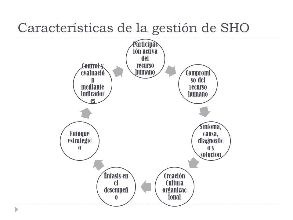 Características de la gestión de SHO Participac ión activa del recurso humano Compromi so del recurso humano Síntoma, causa, diagnostic o y solución C