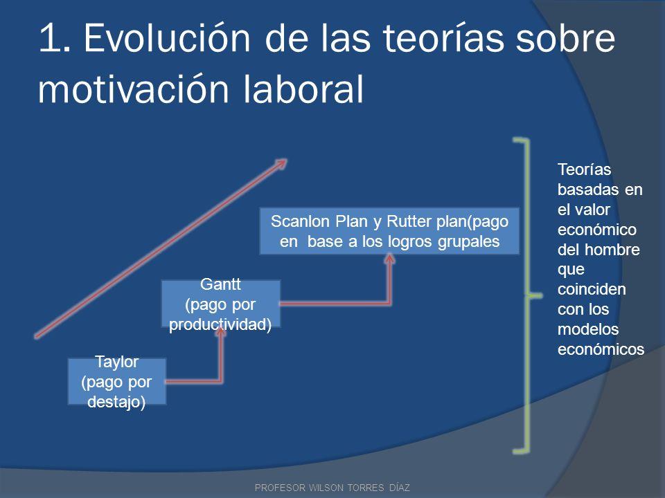 1. Evolución de las teorías sobre motivación laboral Taylor (pago por destajo) Gantt (pago por productividad) Scanlon Plan y Rutter plan(pago en base