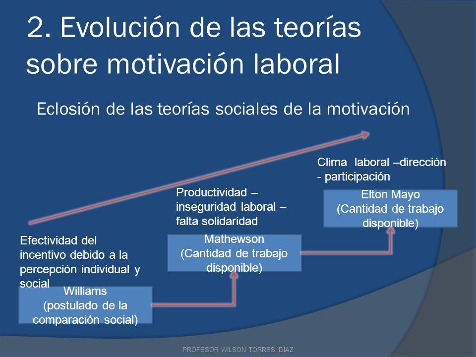 2. Evolución de las teorías sobre motivación laboral Eclosión de las teorías sociales de la motivación Williams (postulado de la comparación social) M